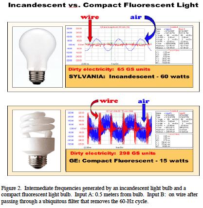 Inc-CFL