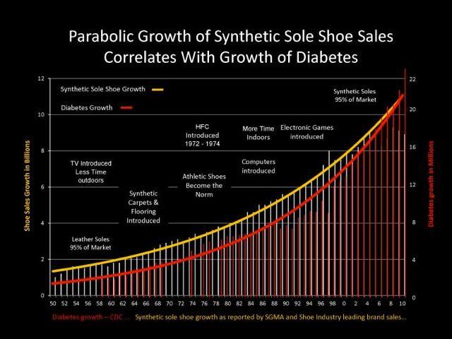 Shoe_Growth_Diabetes_Chart
