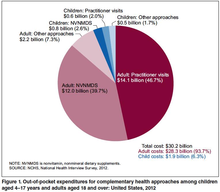 CDC pie chart