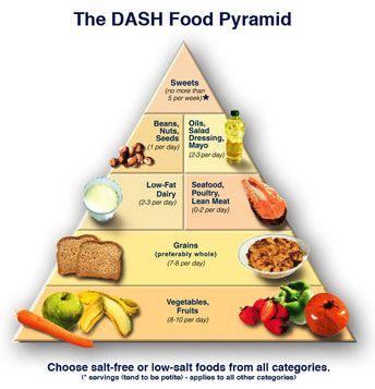 DASHFoodPyramid