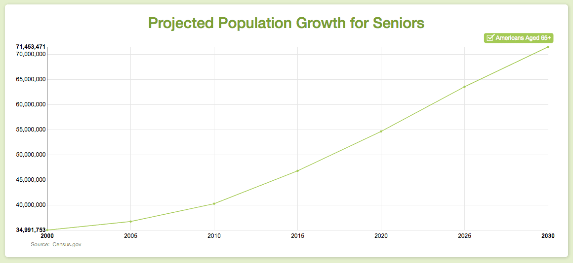Senior Pop Growth