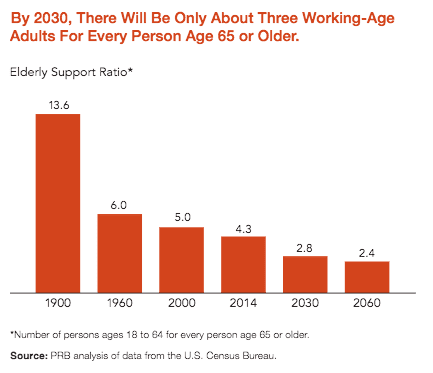 Working Age Support