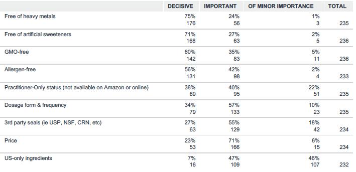 HPC Survey Decisive Supps Factors