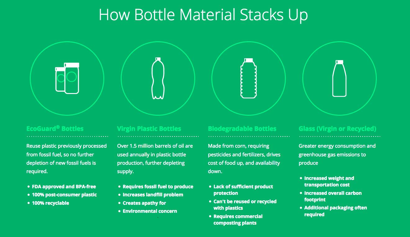 Bottling Materials