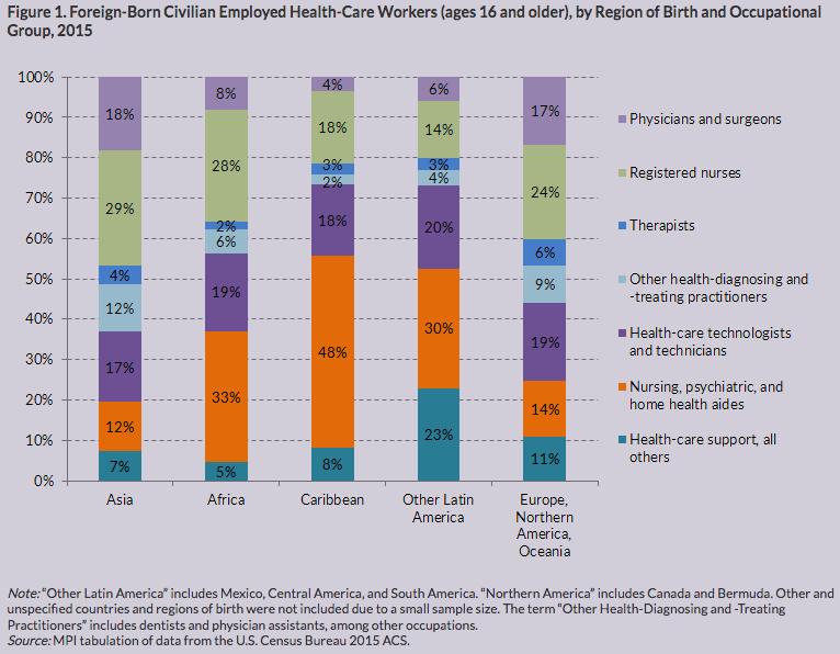 Region of Origin HC Workers 2015
