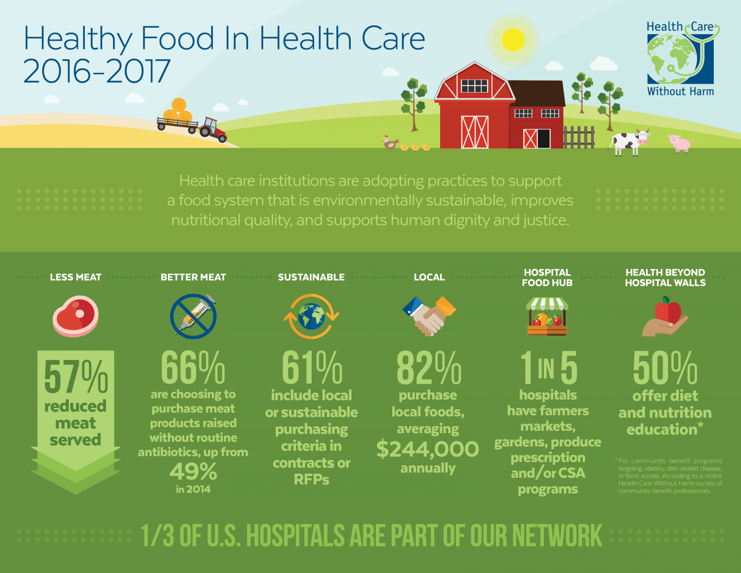Healthy Food in Healthcare