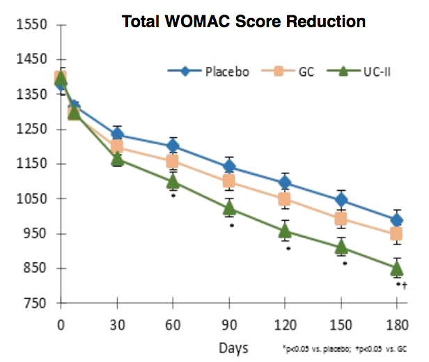UC II Collagen WOMAC Scores