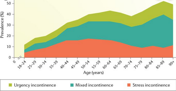 Incontinence Prevalence