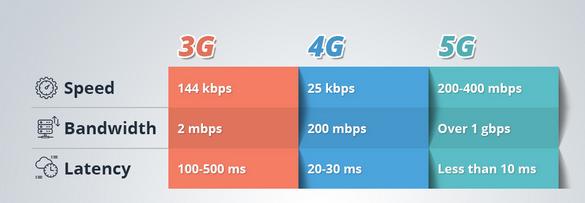 5G comparison