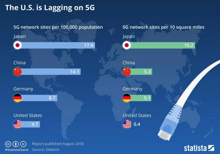 Worldwide Embrace 5G