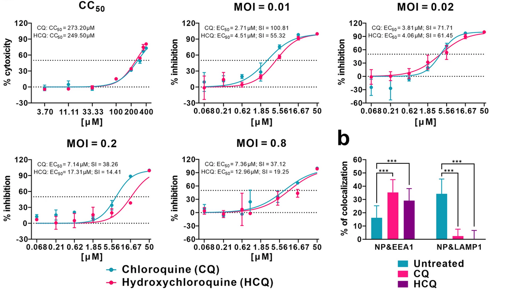 Chloroquine Antiviral Effect
